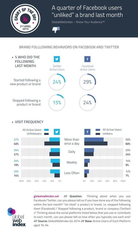 24% des utilisateurs de #Facebook ont arrêté de suivre une marque le mois dernier | Webmarketing & Content marketing | Scoop.it