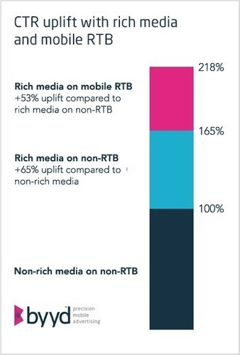 Left brain, right brain: In mobile advertising, you need both - Fourth Source | #PrecisionMobileAdvertising | Scoop.it