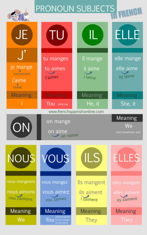 French Subject Pronouns « Learn French Online Learn French Online | Learn French online | Scoop.it