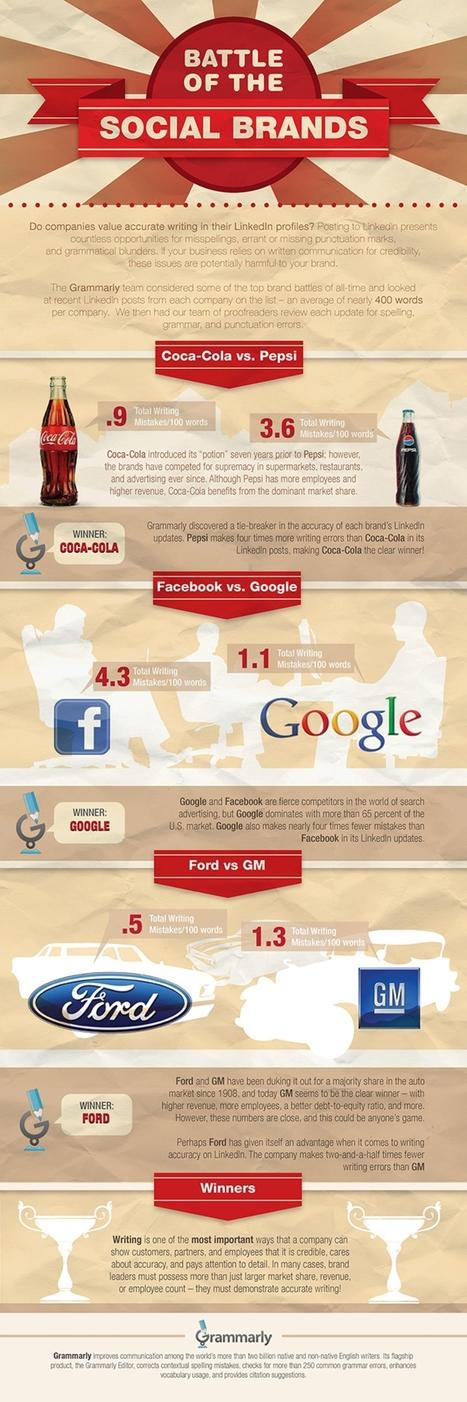 Ces marques qui négligent l'orthographe sur les réseaux sociaux | Etudes Marketing | Scoop.it