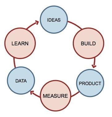 Lean Startup – Ou comment développer une startup agile à tous les ... | Bloc Note Lean | Scoop.it