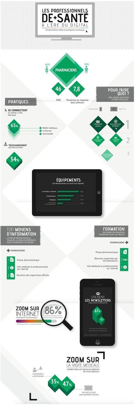 Infographie : les pharmaciens face au digital - Buzz-esanté | Buzz e-sante | Scoop.it