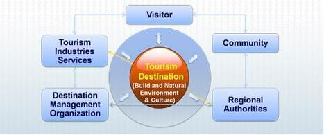 UN World Tourism Organization has a SPECIAL DEPARTMENT on DMO...! | DMO: Destination Management Organization - VITAL! | Scoop.it