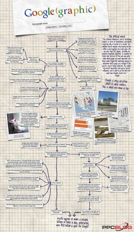 How Google Works - Complete Secret Unveiled now [Infographic] | Integração curricular das TIC | Scoop.it