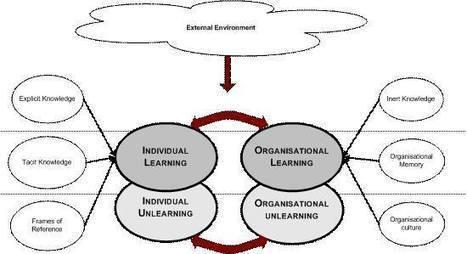 Universidad: el trabajo como consecuencia, no como finalidad! | LabTIC - Tecnología y Educación | Scoop.it