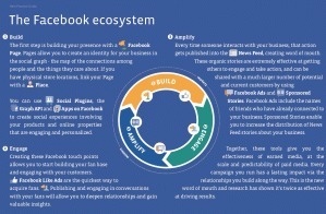 Le marketing selon Facebook | Presse-citron | Time to Learn | Scoop.it