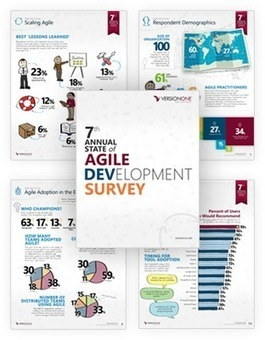 Annual State of Agile Development Survey Results | VersionOne | Agile, Scrum and DSDM Project Management | Scoop.it