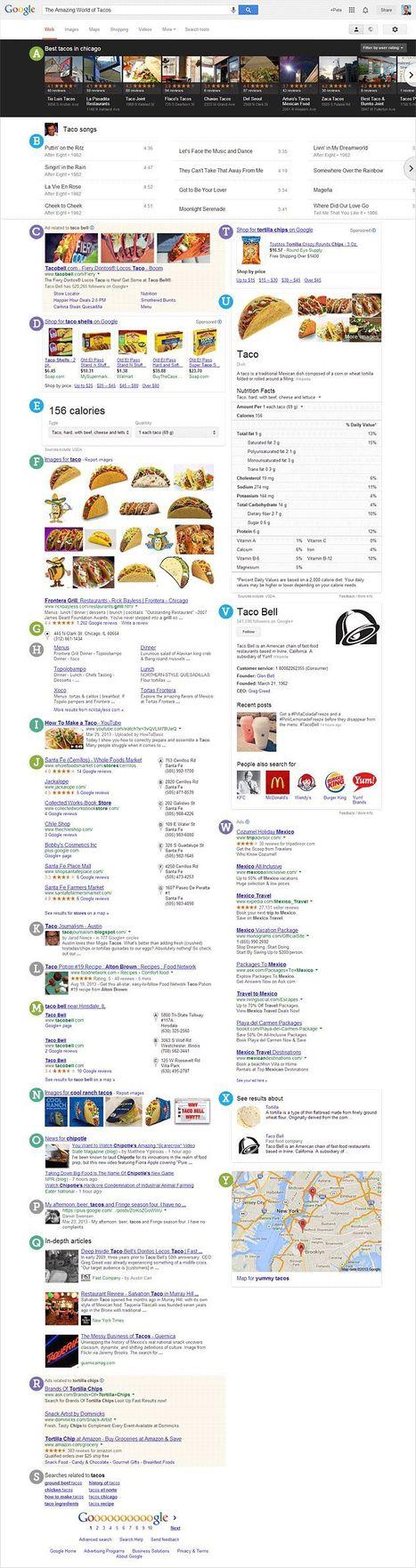 Le SEO est mort ? Non, il a simplement évolué - Blogue SEO, PPC et Marketing Internet | David Carle HQ | Veille communication web | Scoop.it