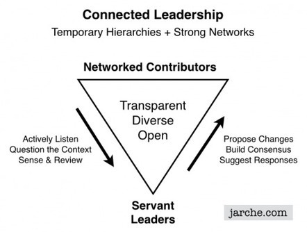 Learning and Emergent Leadership at Google | Harold Jarche | Leadership and Networks | Scoop.it