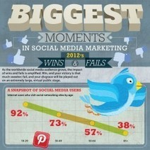 Biggest Moments in Social Media Marketing | Visual.ly | Social Media Tips & News | Scoop.it