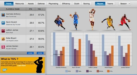 NBA Gives Basketball Nerds the Gift of Big Data | Wireball : Trough the Wire, basketball is ours | Scoop.it