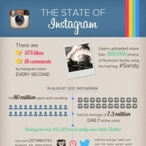 The State of #Instagram | DV8 Digital Marketing Tips and Insight | Scoop.it
