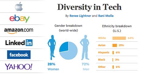 Diversity in Tech Companies | Women's network | Scoop.it