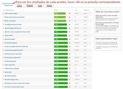 Analiza el rendimiento integral de tu web con GT METRIX ~ Diarios de la nube | Educacion, ecologia y TIC | Scoop.it