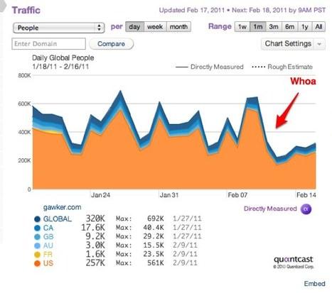 Le gros redesign de Gawker et son effet sur le lecteur | Ambiance communauté & social media | Scoop.it