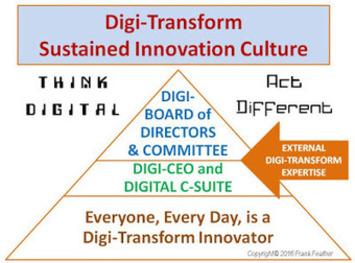HOW to DIGI-TRANSFORM the C-SUITE | FUTURISTIC LEADERSHIP | Scoop.it