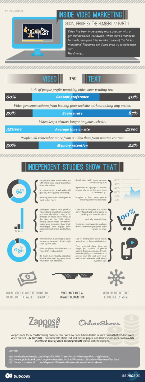 Video Marketing by the Numbers | Beyond Marketing | Scoop.it