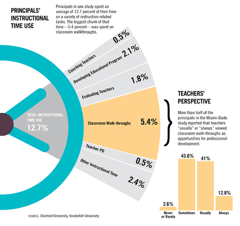 Principals Pressed for Time to Lead Instructional Change | MASSP News | Scoop.it