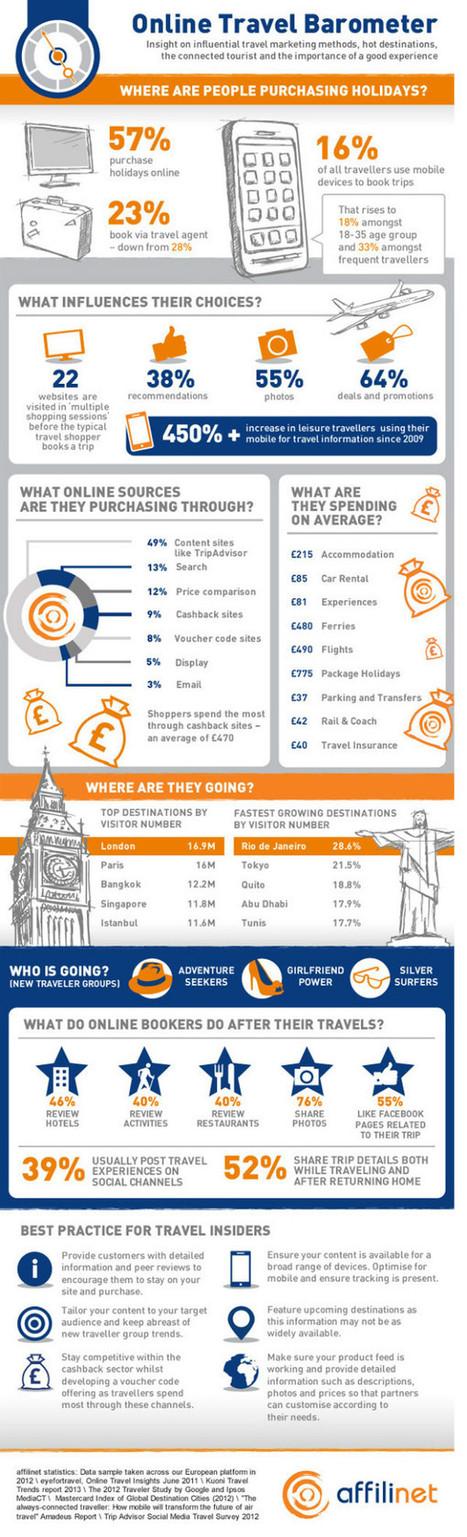 Infografica: Le Tendenze del Turismo Online | Strumenti di Web Marketing per B&B | Scoop.it