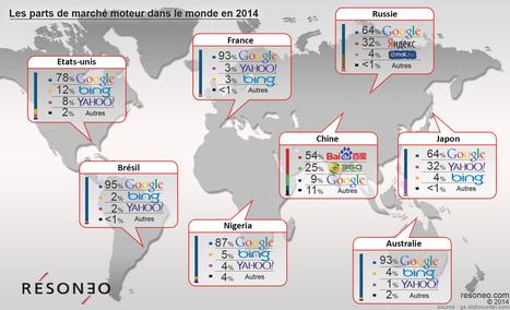 Infographie : les parts de marché des moteurs dans le monde | Référencement et visibilité sur Internet | Scoop.it