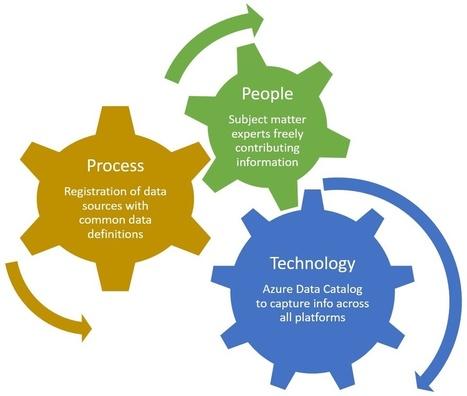 Azure Data Catalog: Improve Your BI<br/>Program Effectiveness   Business Intelligence   Scoop.it