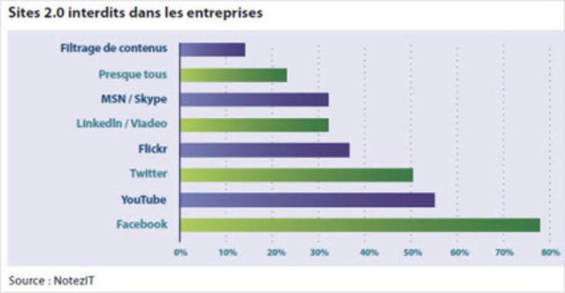 Trois entreprises sur cinq bloquent l'accès des salariés au Web 2.0 | Beyond Web and Marketing 3.0 | Scoop.it