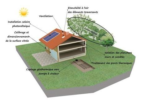 Bâtiments de Basse Consommation (BBC) : construire une maison ... | Rénovation énergétique  rt 2012 | Scoop.it