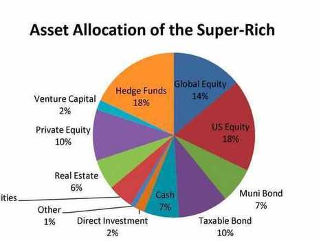 How Super Rich Invest - Business Insider   Retirement   Scoop.it