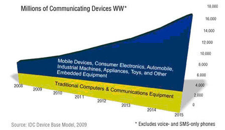 Planning for the Internet of Things Economy   L'internet des objets   Scoop.it