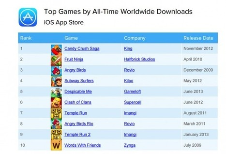 Report: The world's most popular, most profitable iOS games are 3 years old | Videogame industry | Scoop.it