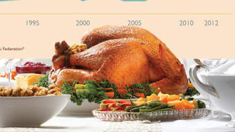 Thanksgiving dinner cost falls from last year's record to $49.04 | Kevin and Taylor Potential News Stories | Scoop.it
