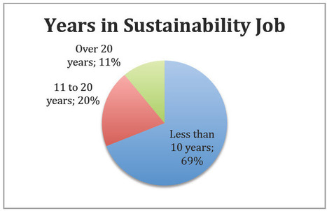 Nearly 80% of Sustainability Workers Pursue More Training   Energy Efficiency in Industry   Scoop.it