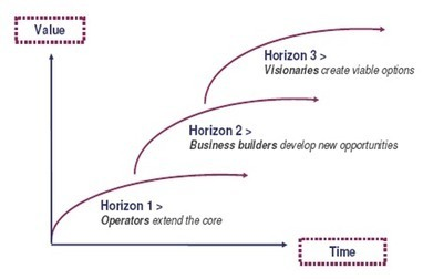 The Navigation of the Three Horizon Framework- An Emerging Guide. | Building Innovation Capital | Scoop.it