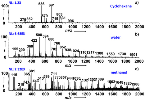 Direct Characterization of Bulk Samples by Internal Extractive Electrospray Ionization Mass Spectrometry : Scientific Reports : Nature Publishing Group   Other World   Scoop.it