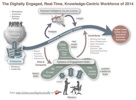 digitalsocialengagedworkforceenterprise2014.png (1067x783 pixels) | Best looking infographics | Scoop.it