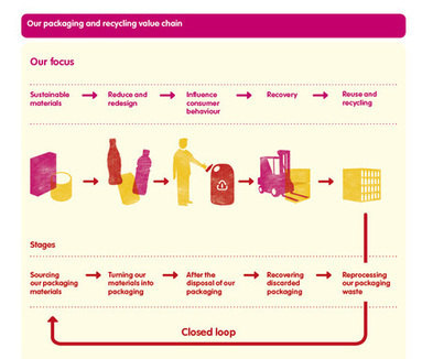 Coca-Cola Enterprises Announces Two Initiatives in Support of Ambition to Become a Low-carbon, Zero-waste Business | Marketing Sustainable Products | Scoop.it