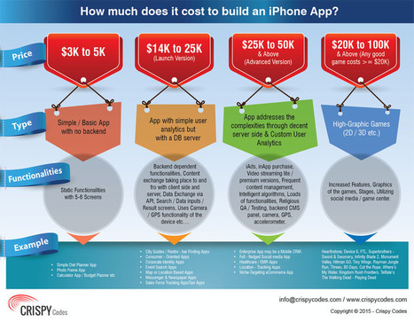 How much does it cost to build an iPhone App? | Mobile Application Development Services | Scoop.it