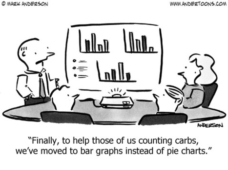 Is the design of Pie fundamentally flawed ? If So, why do people keep using them? | Café de Analytics | Scoop.it