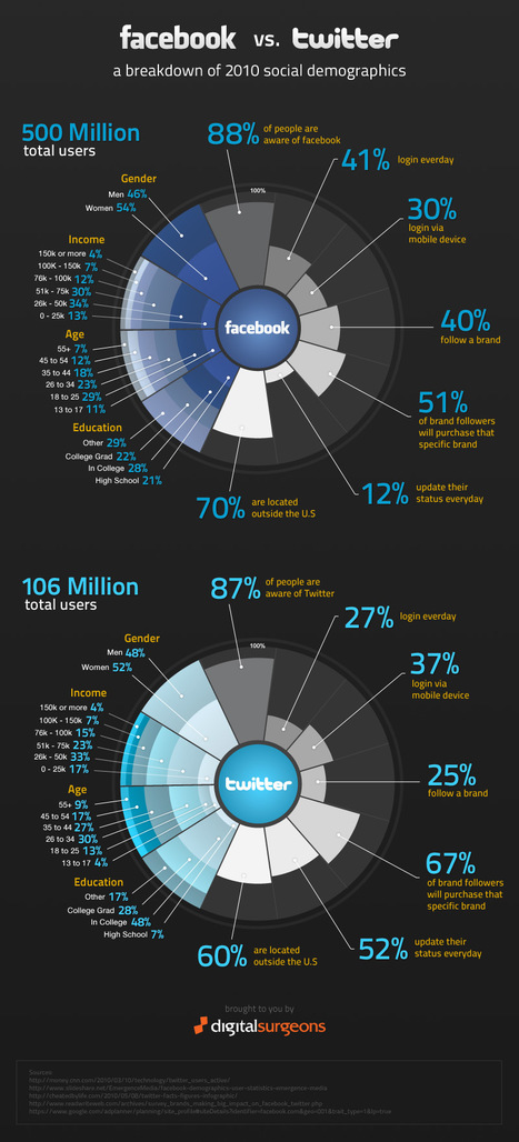 Facebook vs Twitter en 2010 | Social Networks & Social Media by numbers | Scoop.it