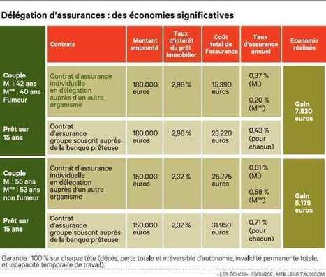 Assurance-emprunteur: lesclefs pour négocier au mieux | L'actualité de l'immobilier | Scoop.it