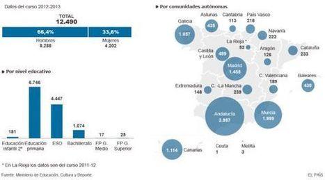 Ser superdotado en Andalucía y no en Cataluña   Orientación Educativa - Enlaces para mi P.L.E.   Scoop.it