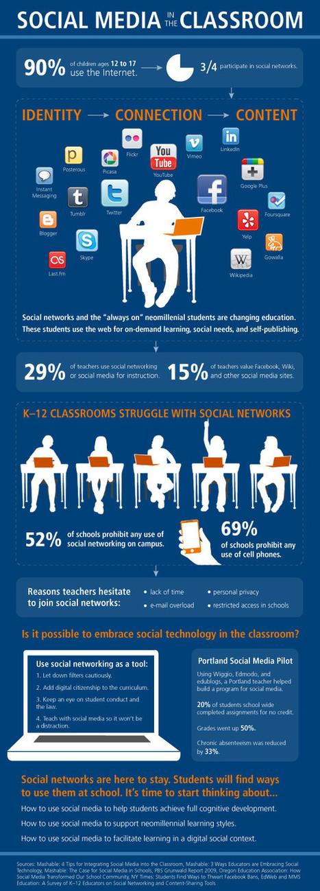 Social Media in the Classroom [INFOGRAPHIC] | LearnDash | Competencias docentes para un aprendizaje digital | Scoop.it