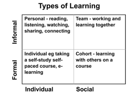 Is Informal Learning The Same As Social Learning? | The Upside Learning Blog | Lifelong and Life-Wide Learning | Scoop.it