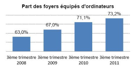 Tablettes : des intentions d'achat qui progressent en France | eTourisme - Eure | Scoop.it