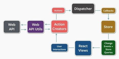 Productive Rage - React (and Flux) with Bridge.net   News for ScriptSharp Development   Scoop.it