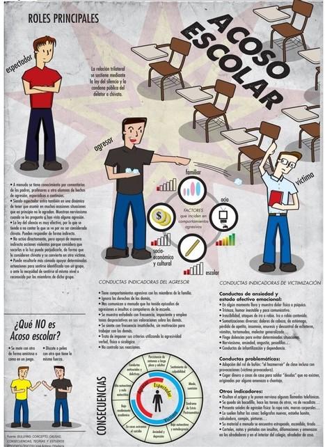 El método finlandés para acabar con el acoso escolar y ciberbullying que está revolucionando Europa | Educación 2.0 | Scoop.it