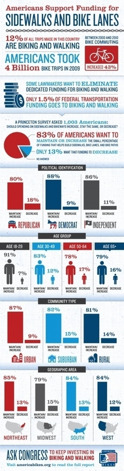 Americans Support Funding For Sidewalks And Bike Lanes[INFOGRAPHIC]   green infographics   Scoop.it