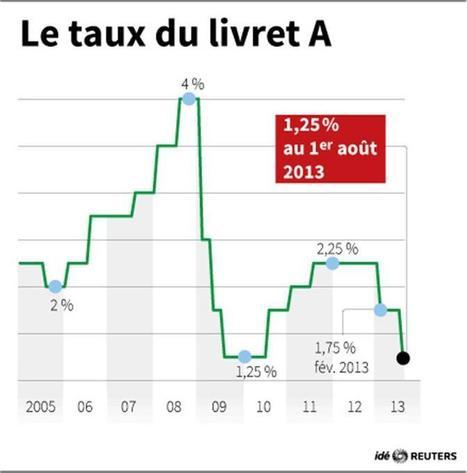 Le taux du livret A abaissé de 1,75% à 1,25% le 1er août | Sujets d'actualité | Scoop.it