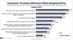 Top Influence on Online Purchase Decisions? Deals and Discounts | Consumer Behavior | Scoop.it