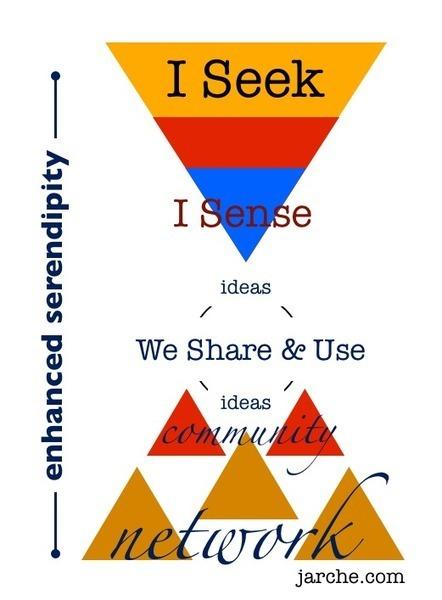 PKM | Harold Jarche | Apprendre et partager autrement | Scoop.it
